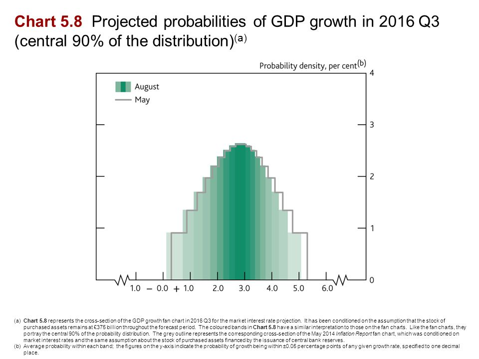 Chart 5.8 Projected probabilities of GDP growth in 2016 Q3 (central 90% of the distribution) (a) (a)Chart 5.8 represents the cross-section of the GDP growth fan chart in 2016 Q3 for the market interest rate projection.