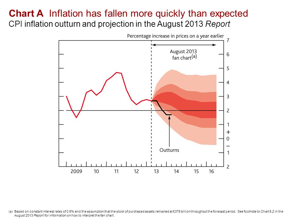 Chart A Inflation has fallen more quickly than expected CPI inflation outturn and projection in the August 2013 Report (a)Based on constant interest rates of 0.5% and the assumption that the stock of purchased assets remained at £375 billion throughout the forecast period.