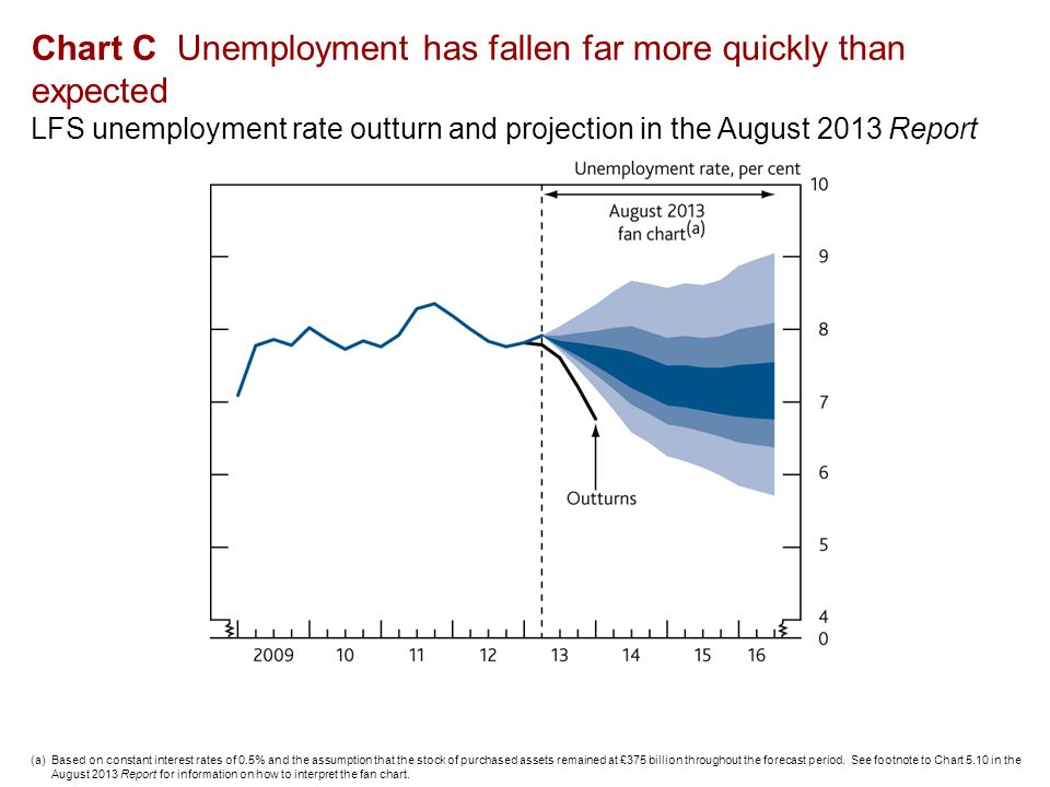Chart C Unemployment has fallen far more quickly than expected LFS unemployment rate outturn and projection in the August 2013 Report (a)Based on constant interest rates of 0.5% and the assumption that the stock of purchased assets remained at £375 billion throughout the forecast period.