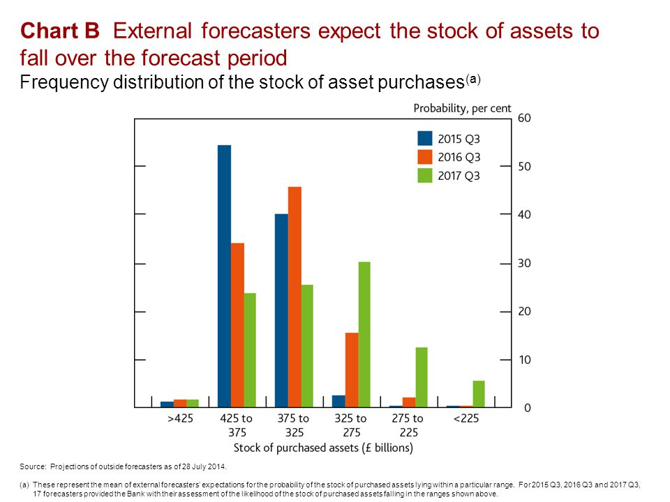 Chart B External forecasters expect the stock of assets to fall over the forecast period Frequency distribution of the stock of asset purchases (a) Source: Projections of outside forecasters as of 28 July 2014.