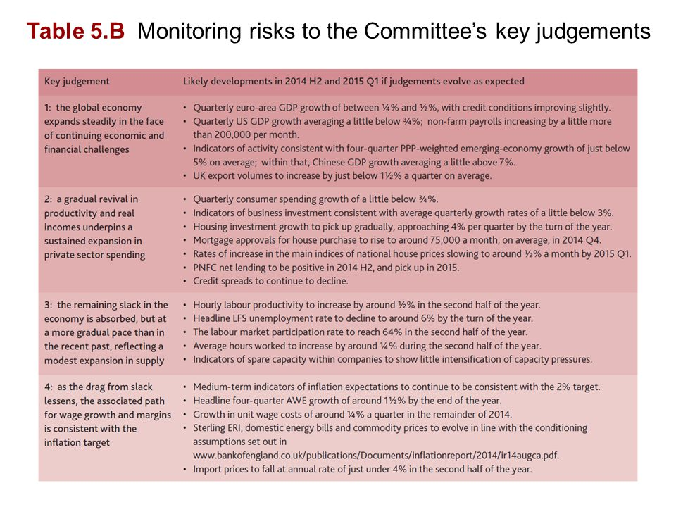 Table 5.B Monitoring risks to the Committee's key judgements