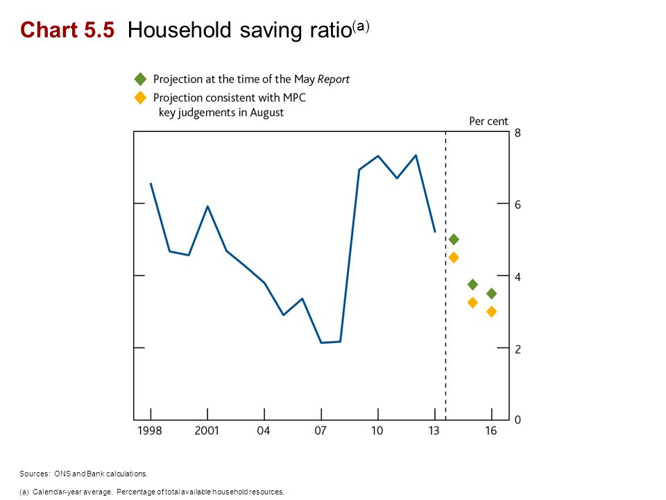 Chart 5.5 Household saving ratio (a) Sources: ONS and Bank calculations.
