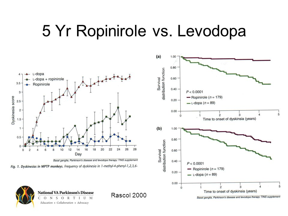 CALM-PD: Pramipexole vs Levodopa P <.002 for each 3 month interval.