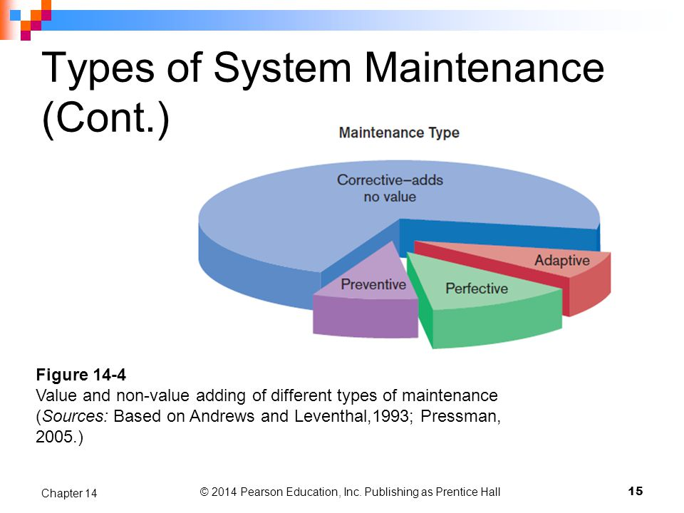 Types of System Maintenance (Cont.) © 2014 Pearson Education, Inc.