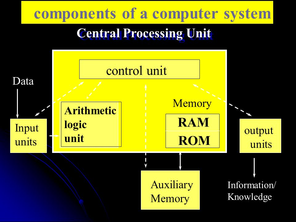 components of a computer system Central Processing Unit control unit Arithmetic logic unit RAM ROM Memory Input units output units Auxiliary Memory Data Information/ Knowledge