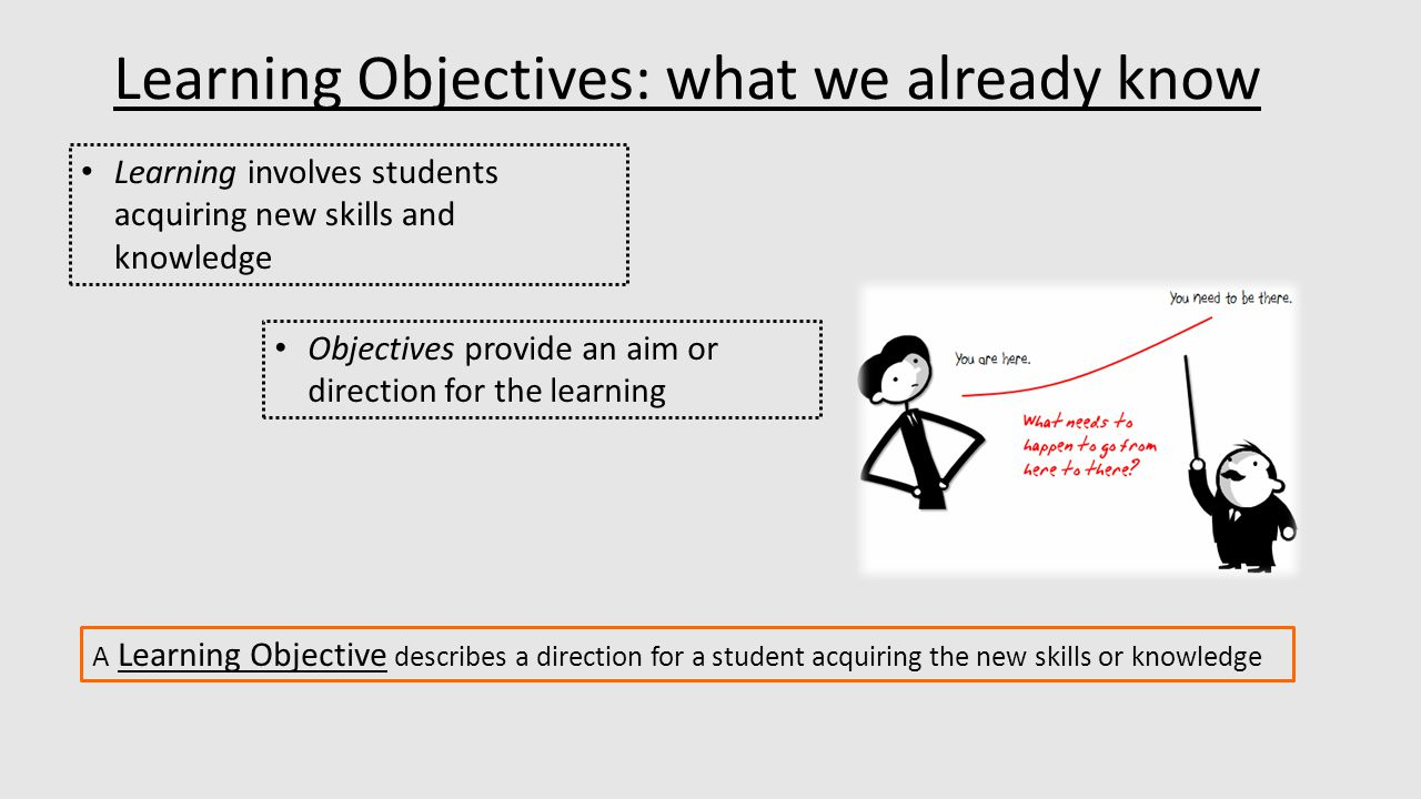 Learning Objectives: what we already know A Learning Objective describes a direction for a student acquiring the new skills or knowledge Learning involves students acquiring new skills and knowledge Objectives provide an aim or direction for the learning