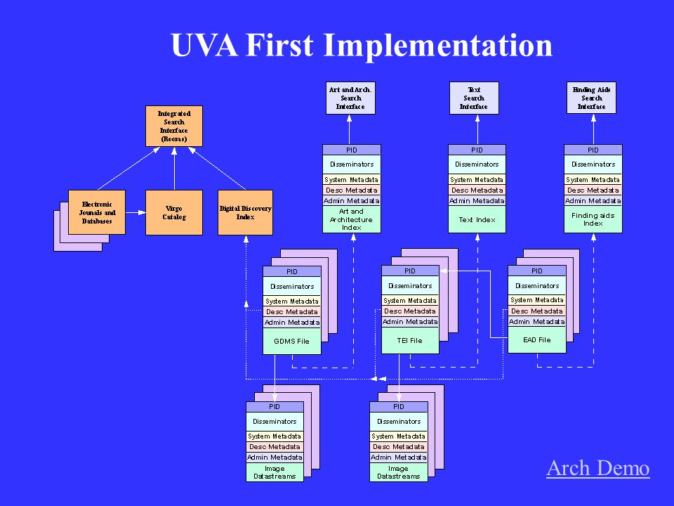 UVA First Implementation Arch Demo