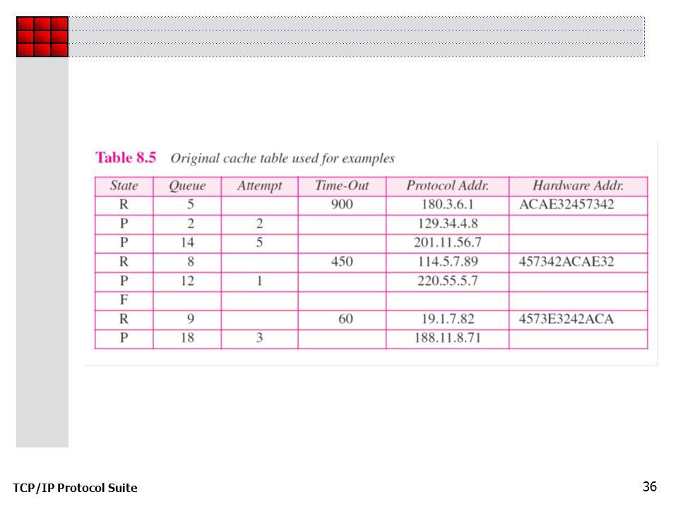 TCP/IP Protocol Suite 36