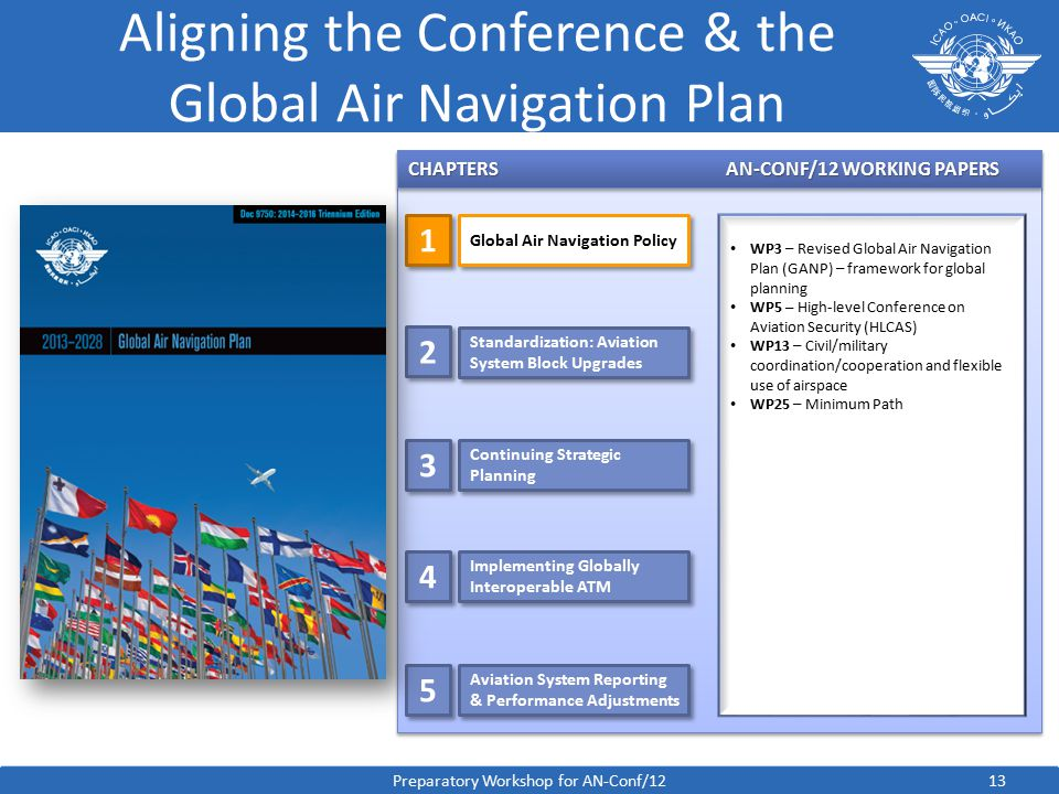 13 Aligning the Conference & the Global Air Navigation Plan CHAPTERSAN-CONF/12 WORKING PAPERS WP3 – Revised Global Air Navigation Plan (GANP) – framework for global planning WP5 – High-level Conference on Aviation Security (HLCAS) WP13 – Civil/military coordination/cooperation and flexible use of airspace WP25 – Minimum Path Preparatory Workshop for AN-Conf/12