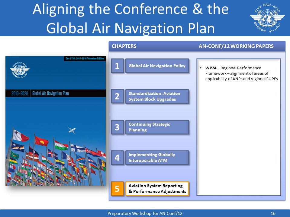 CHAPTERSAN-CONF/12 WORKING PAPERS 16 Aligning the Conference & the Global Air Navigation Plan WP24 – Regional Performance Framework – alignment of areas of applicability of ANPs and regional SUPPs Preparatory Workshop for AN-Conf/12