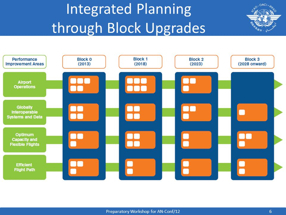 Integrated Planning through Block Upgrades 6Preparatory Workshop for AN-Conf/12