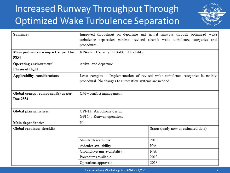 Increased Runway Throughput Through Optimized Wake Turbulence Separation Summary Improved throughput on departure and arrival runways through optimized wake turbulence separation minima, revised aircraft wake turbulence categories and procedures.