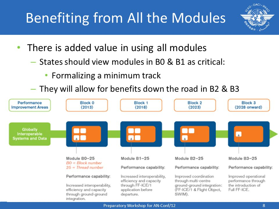 8 Benefiting from All the Modules There is added value in using all modules – States should view modules in B0 & B1 as critical: Formalizing a minimum track – They will allow for benefits down the road in B2 & B3 Preparatory Workshop for AN-Conf/12