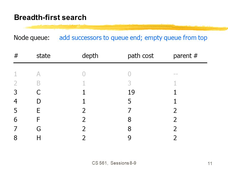CS 561, Sessions Breadth-first search Node queue:add successors to queue end; empty queue from top #statedepthpath costparent # 1A00-- 2B131 3C1191 4D151 5E272 6F282 7G282 8H292