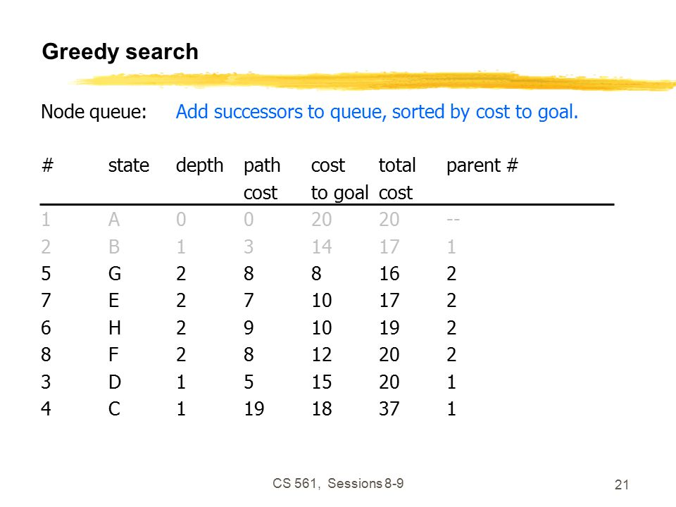 CS 561, Sessions Greedy search Node queue:Add successors to queue, sorted by cost to goal.