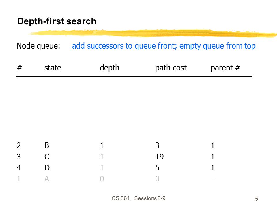 CS 561, Sessions Depth-first search Node queue:add successors to queue front; empty queue from top #statedepthpath costparent # 2B131 3C1191 4D151 1A00--