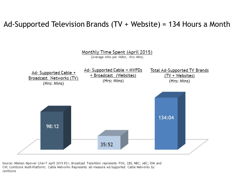 Ad-Supported Television Brands (TV + Website) = 134 Hours a Month Source: Nielsen Npower Live+7 April 2015 P2+, Broadcast Television represents FOX, CBS, NBC, ABC, iON and CW; ComScore Multi-Platform; Cable Networks Represents all measure Ad-Supported Cable Networks by comScore Ad- Supported Cable + Broadcast Networks (TV) (Hrs: Mins) Ad- Supported Cable + MVPDs + Broadcast (Websites) (Hrs: Mins) 35:52 Monthly Time Spent (April 2015) (Average mins per visitor, Hrs: Mins) 98:12 134:04 Total Ad-Supported TV Brands (TV + Websites) (Hrs: Mins)