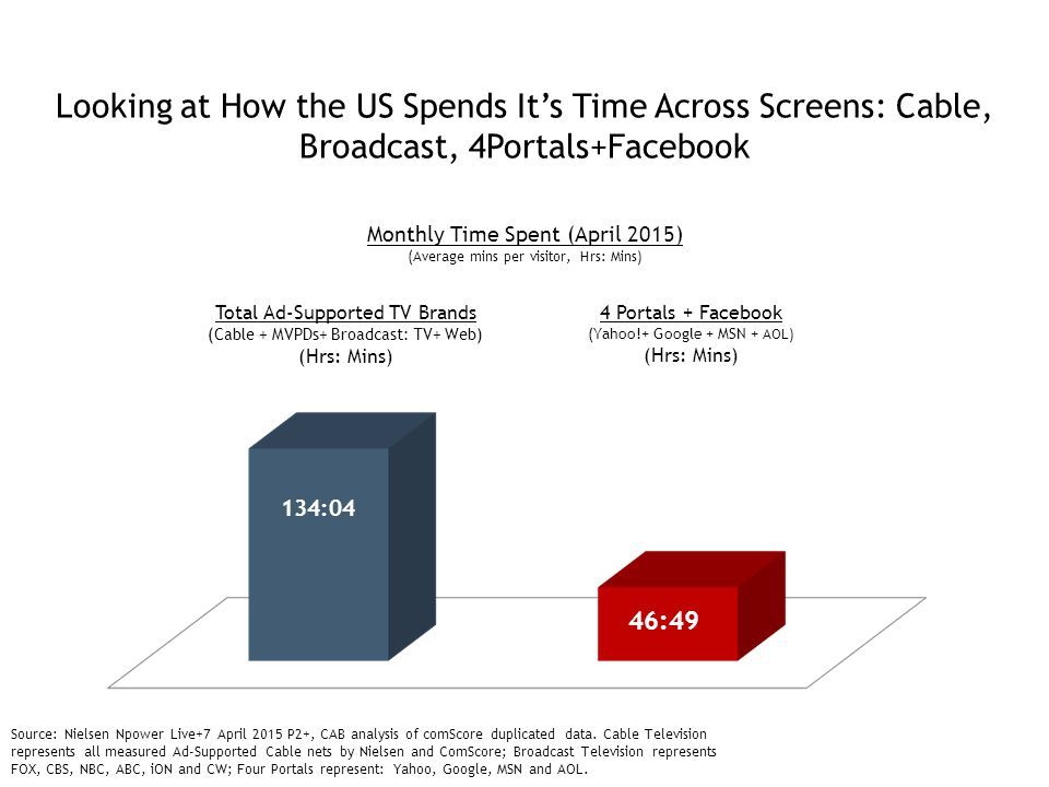 Looking at How the US Spends It's Time Across Screens: Cable, Broadcast, 4Portals+Facebook Source: Nielsen Npower Live+7 April 2015 P2+, CAB analysis of comScore duplicated data.