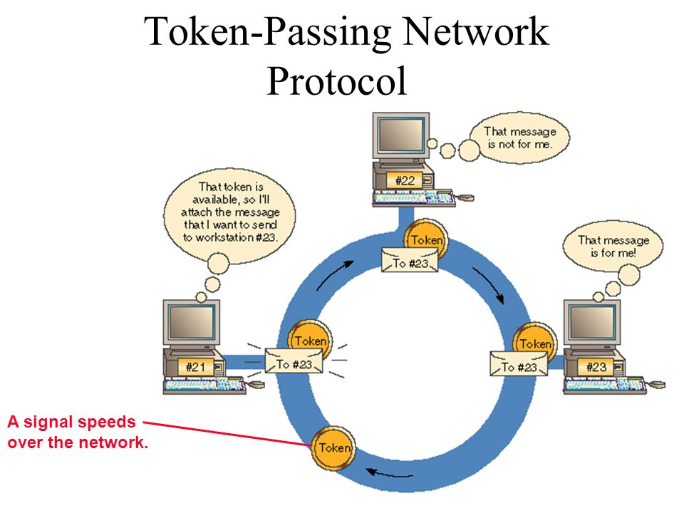 Token-Passing Network Protocol A signal speeds over the network.