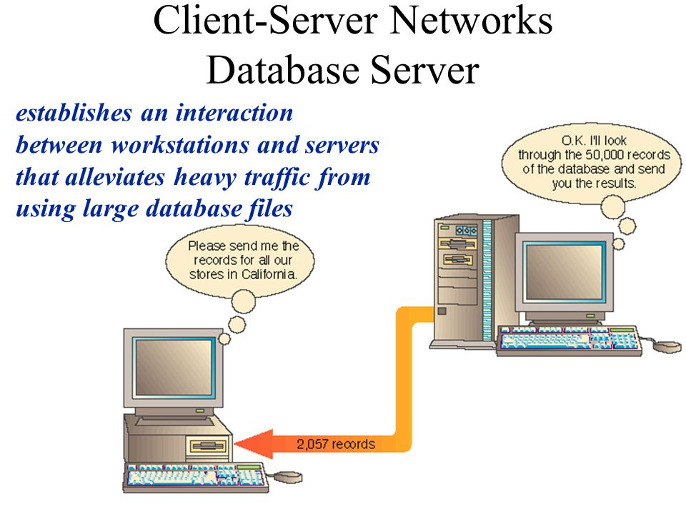 Client-Server Networks Database Server establishes an interaction between workstations and servers that alleviates heavy traffic from using large database files