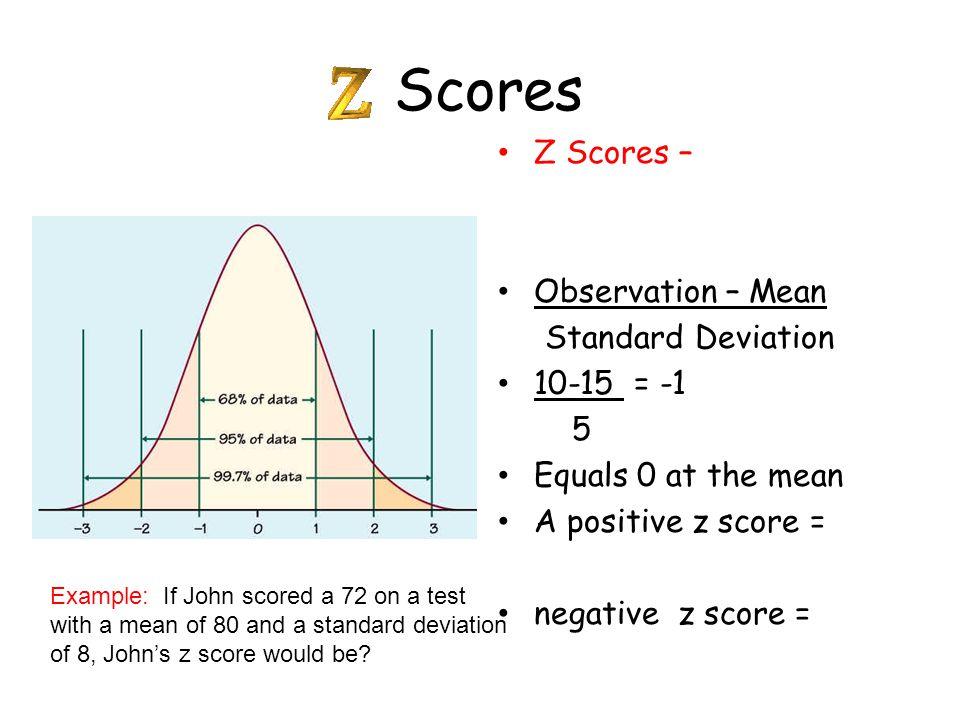 Scores Z Scores   Obse...