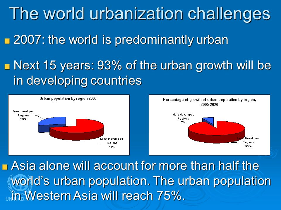 UN-HABITAT The world urbanization challenges Next 15 years: 93% of the urban growth will be in developing countries 2007: the world is predominantly urban Asia alone will account for more than half the world's urban population.