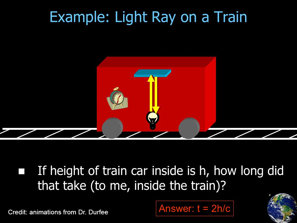 Example: Light Ray on a Train If height of train car inside is h, how long did that take (to me, inside the train).