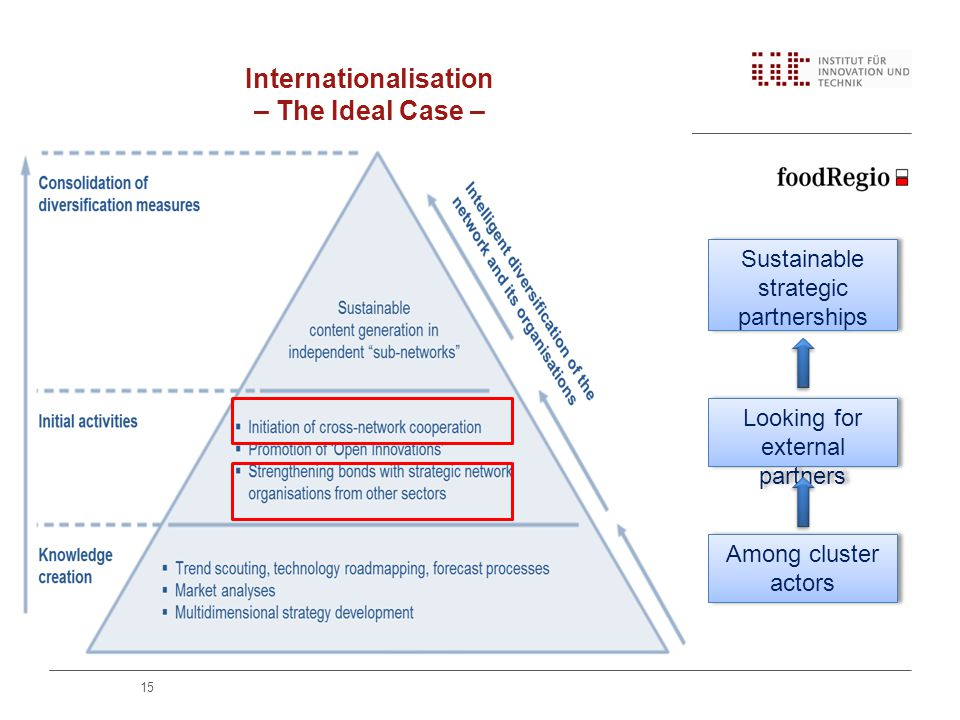 Internationalisation – The Ideal Case – 15 Sustainable strategic partnerships Looking for external partners Among cluster actors