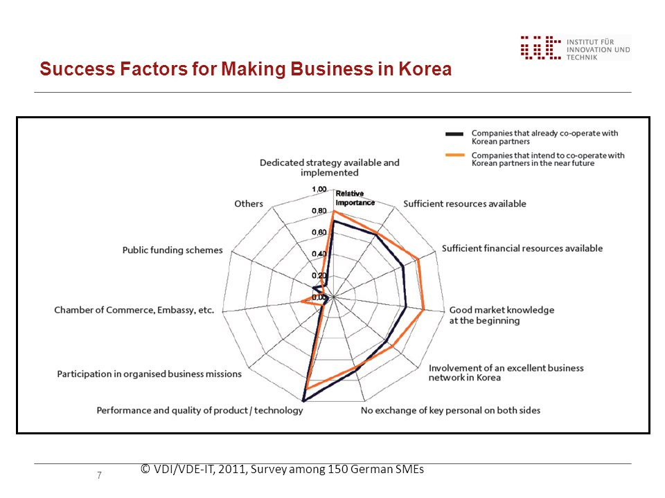 Success Factors for Making Business in Korea 7 © VDI/VDE-IT, 2011, Survey among 150 German SMEs
