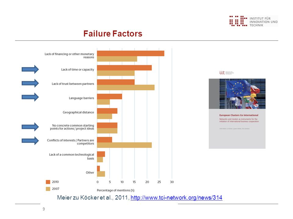 Failure Factors 9 Meier zu Köcker et al., 2011,