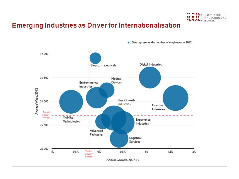 Emerging Industries as Driver for Internationalisation