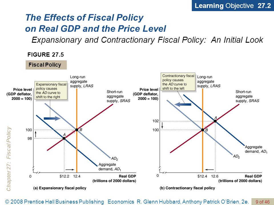 Chapter 27: Fiscal Policy © 2008 Prentice Hall Business Publishing Economics R.