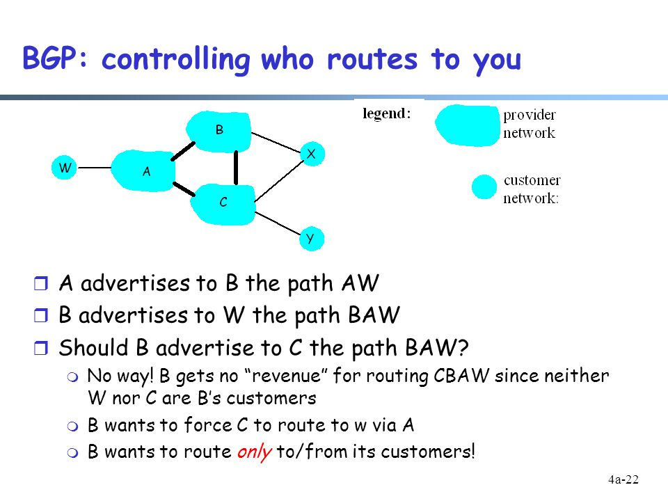 4a-22 BGP: controlling who routes to you r A advertises to B the path AW r B advertises to W the path BAW r Should B advertise to C the path BAW.