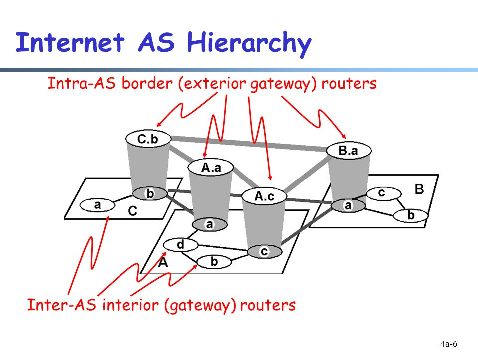 4a-6 Internet AS Hierarchy Intra-AS border (exterior gateway) routers Inter-AS interior (gateway) routers