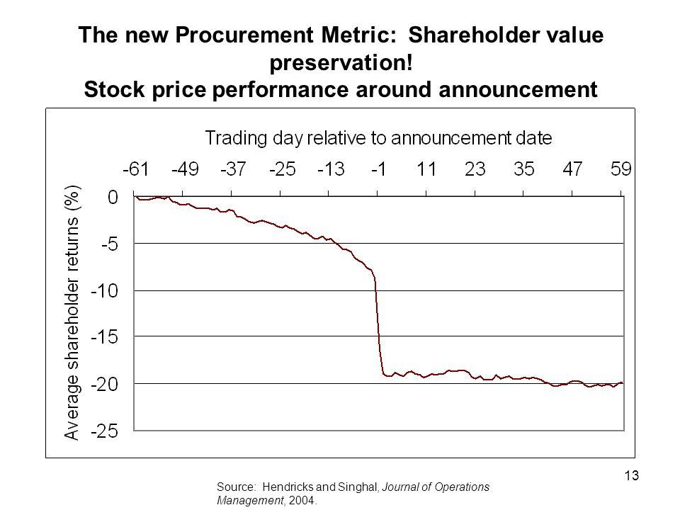 13 The new Procurement Metric: Shareholder value preservation.