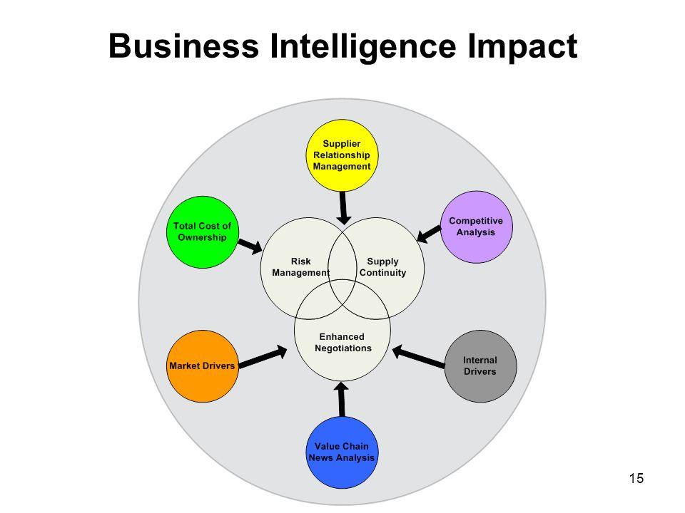 15 Business Intelligence Impact