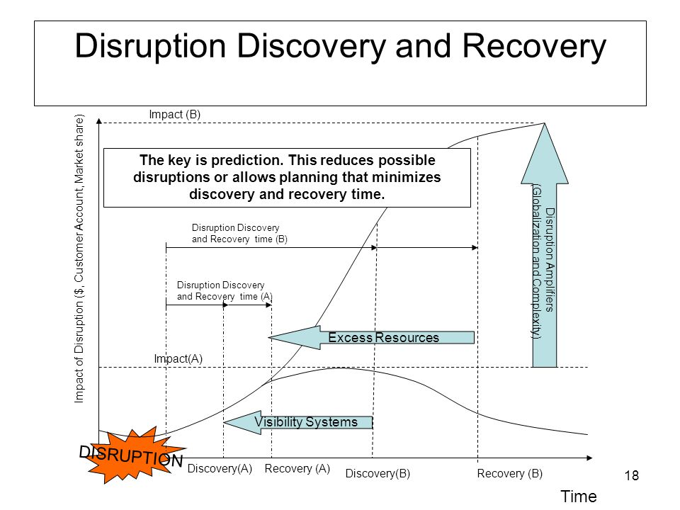 18 Time Impact of Disruption ($, Customer Account, Market share) DISRUPTION Discovery(A) Recovery (A) Impact(A) Discovery(B) Recovery (B) Impact (B) Disruption Discovery and Recovery time (B) Disruption Discovery and Recovery time (A) Disruption Amplifiers (Globalization and Complexity) Visibility Systems Excess Resources The key is prediction.