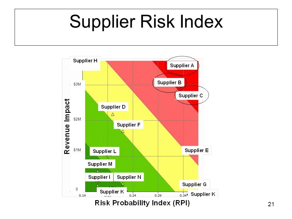 21 Supplier Risk Index $3M $2M $1M 0