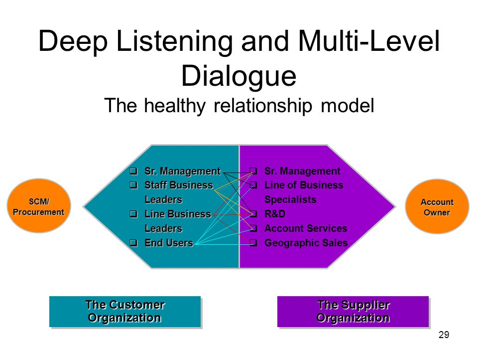 29 Deep Listening and Multi-Level Dialogue The healthy relationship model  Sr.