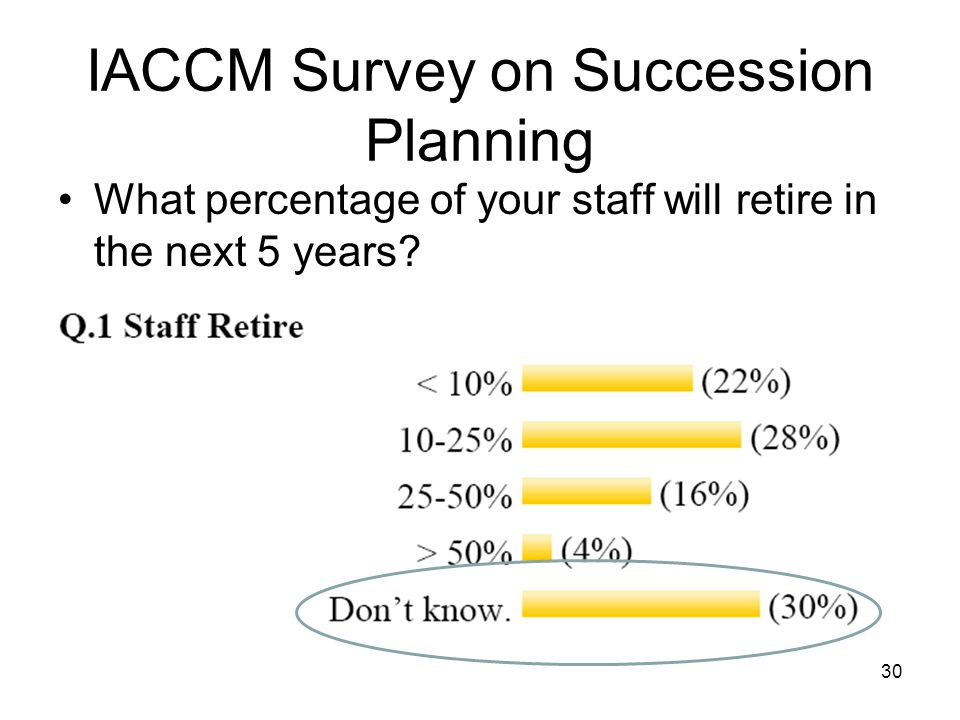 30 IACCM Survey on Succession Planning What percentage of your staff will retire in the next 5 years