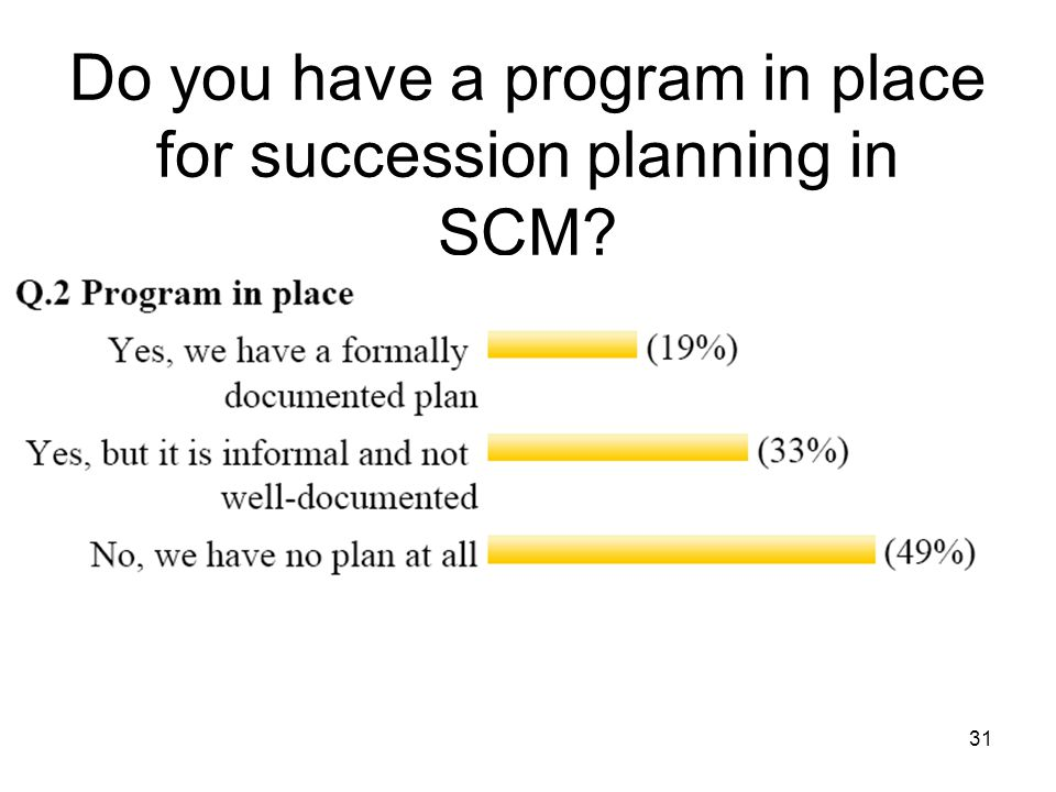 31 Do you have a program in place for succession planning in SCM