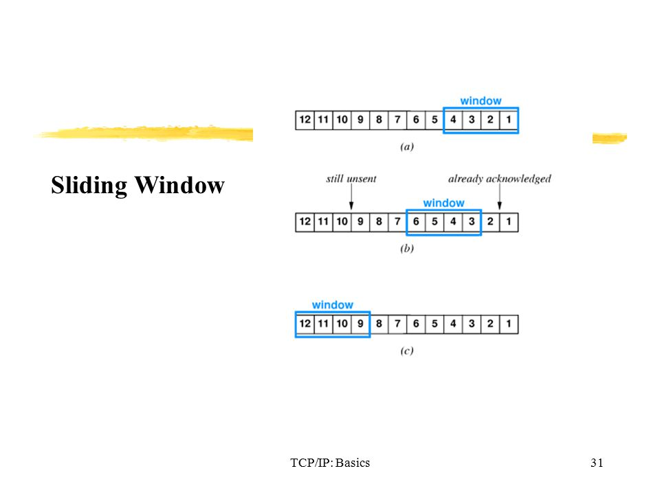 TCP/IP: Basics31 Sliding Window