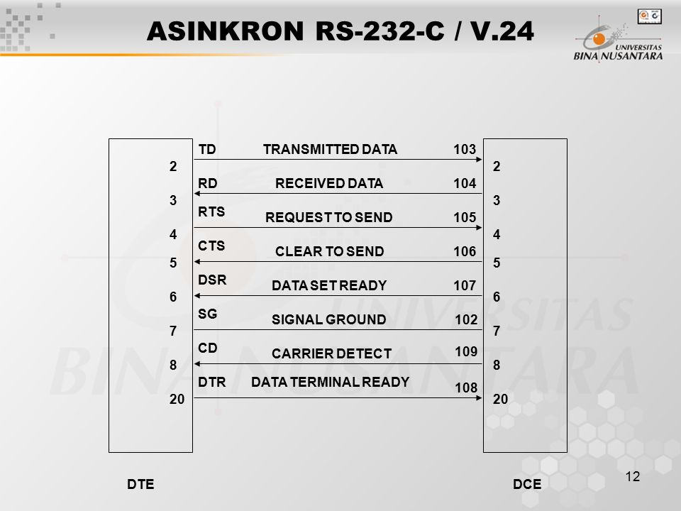 12 ASINKRON RS-232-C / V TRANSMITTED DATA RECEIVED DATA REQUEST TO SEND CLEAR TO SEND DATA SET READY SIGNAL GROUND CARRIER DETECT DATA TERMINAL READY TD RD RTS CTS DSR SG CD DTR DTEDCE