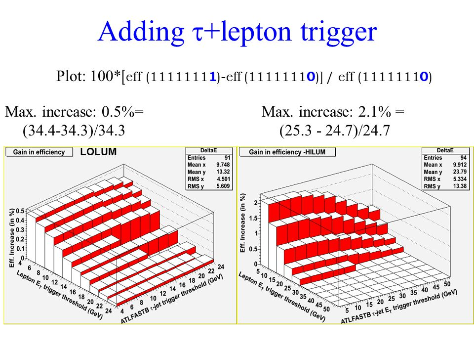 Adding  +lepton trigger LOLUM Max. increase: 0.5%= ( )/34.3 Max.