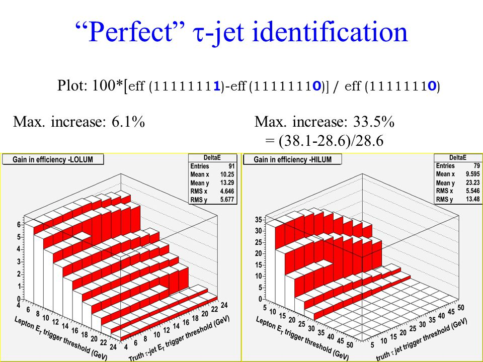 Perfect  -jet identification Max. increase: 6.1%Max.