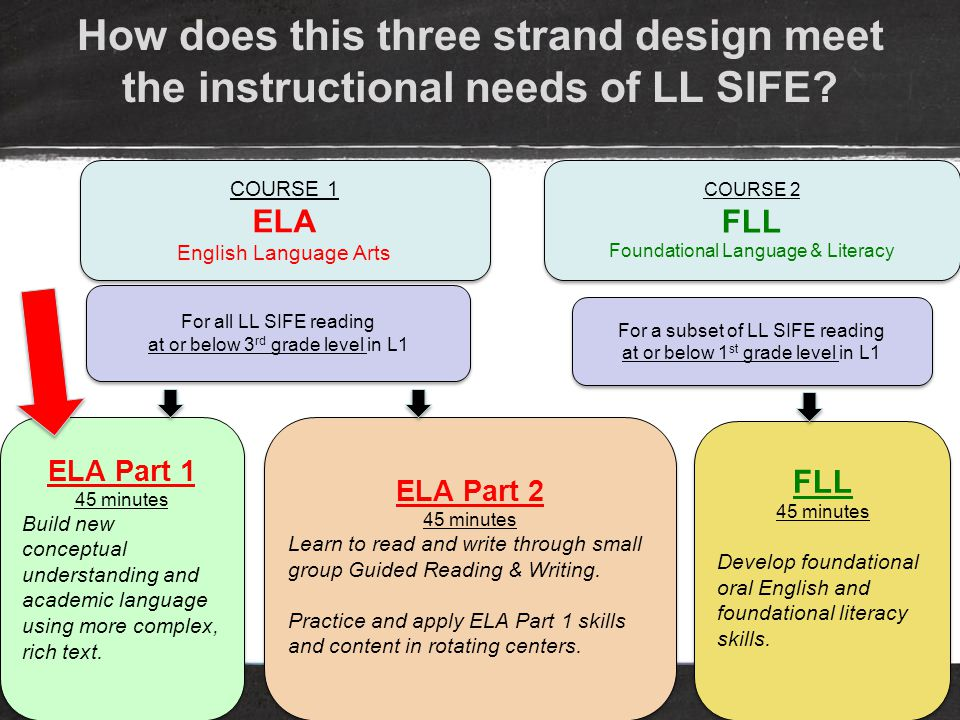 How does this three strand design meet the instructional needs of LL SIFE.