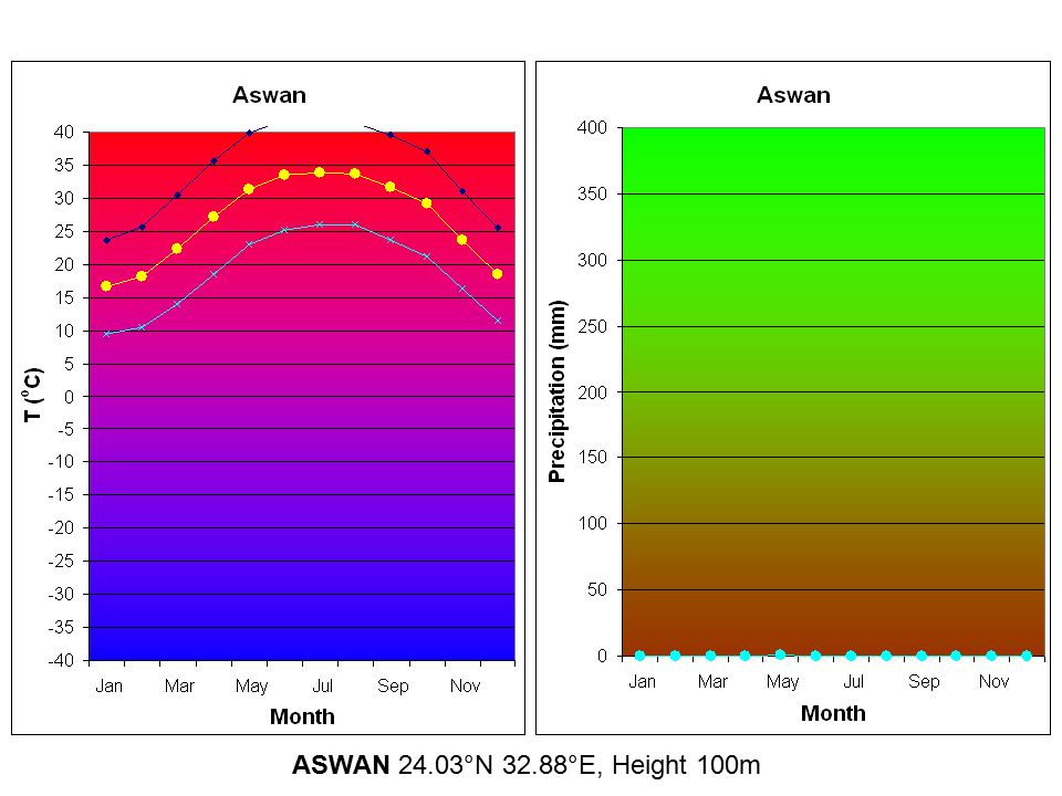 ASWAN 24.03°N 32.88°E, Height 100m