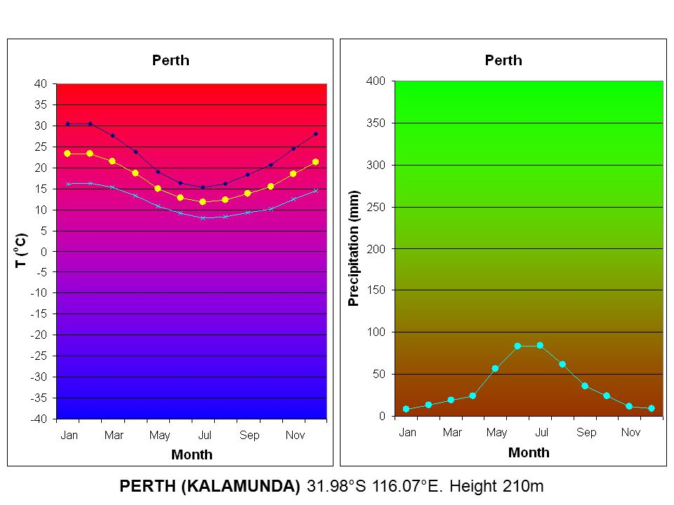 PERTH (KALAMUNDA) 31.98°S 116.07°E. Height 210m