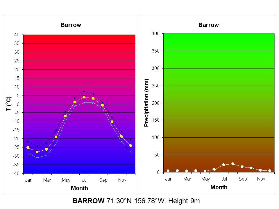 BARROW 71.30°N 156.78°W. Height 9m
