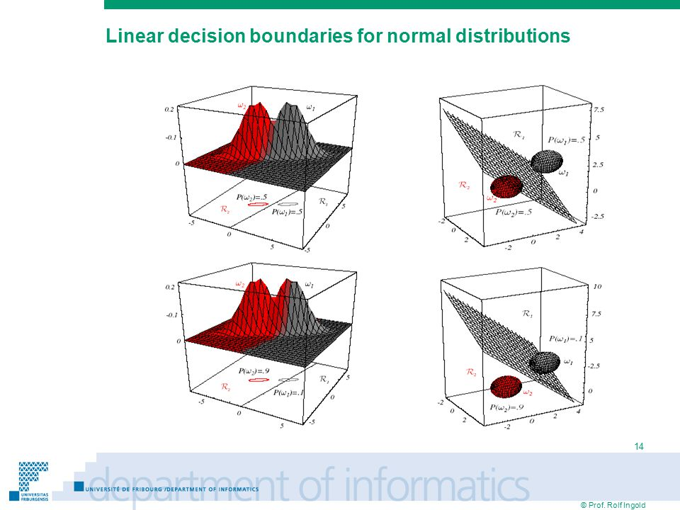 © Prof. Rolf Ingold 14 Linear decision boundaries for normal distributions